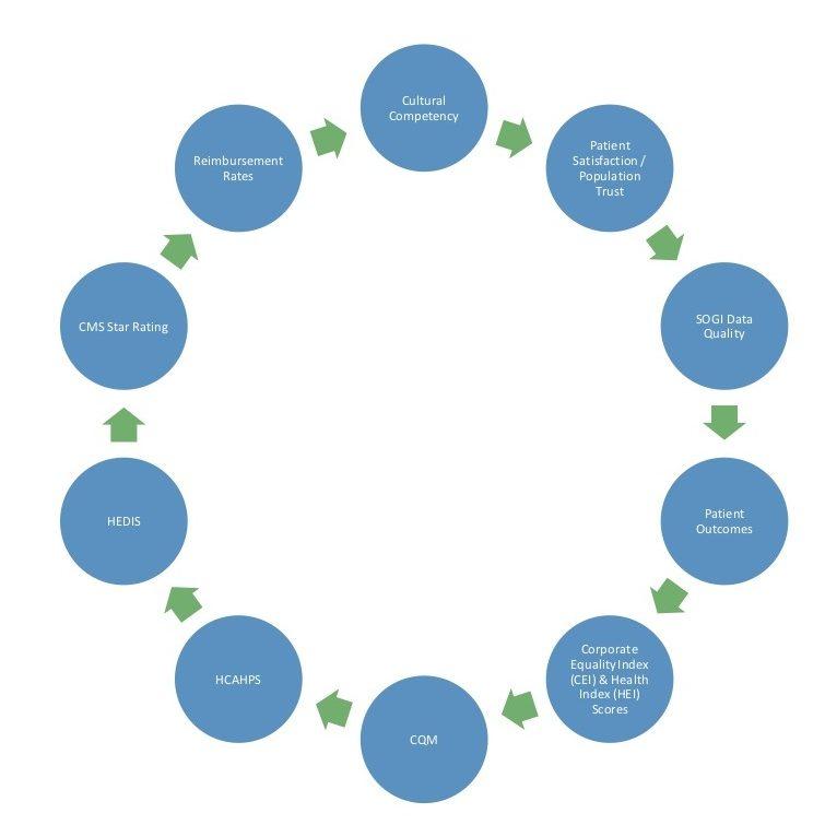 ROI Graph for DPI Website 6.28.2020